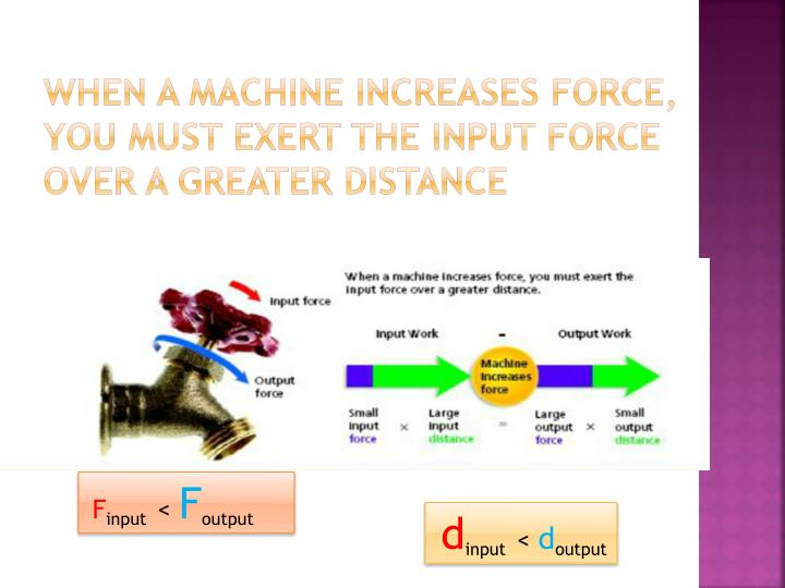 When a machine increases force, you must exert the input force over a greater distance
