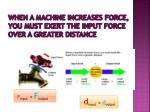 when a machine increases force you must exert the input force over a greater distance