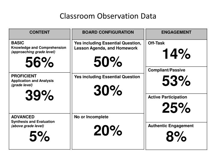 Classroom Observation Data