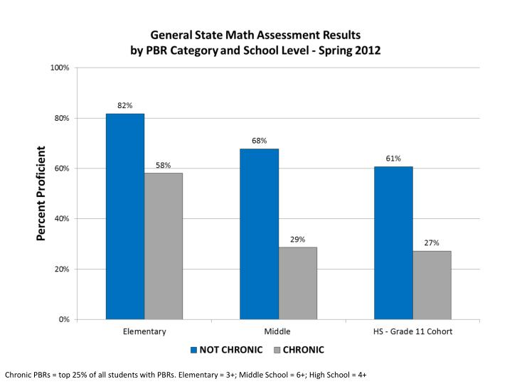 Chronic PBRs = top 25% of all students with PBRs. Elementary = 3+; Middle School = 6+; High School = 4+