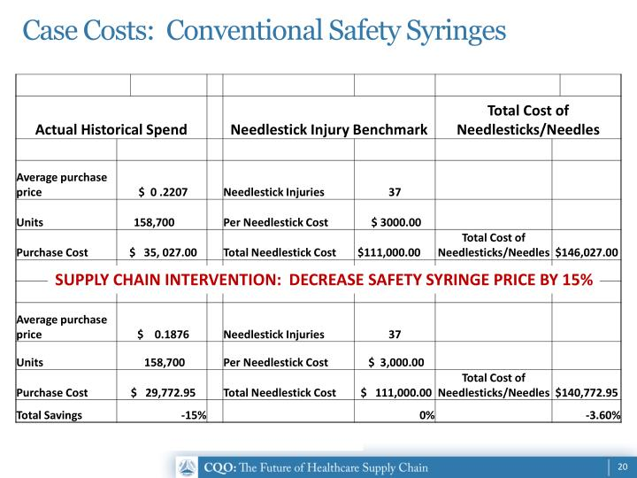 Case Costs:  Conventional Safety Syringes