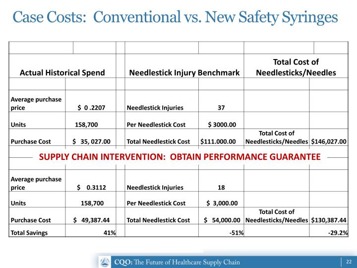 Case Costs:  Conventional vs. New Safety Syringes