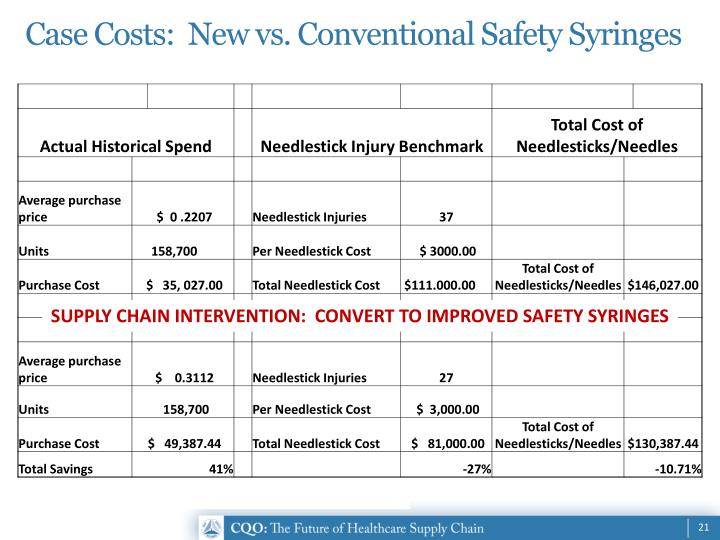 Case Costs:  New vs. Conventional Safety Syringes