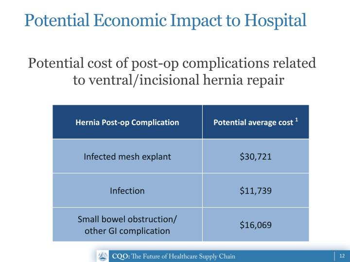 Potential Economic Impact to Hospital