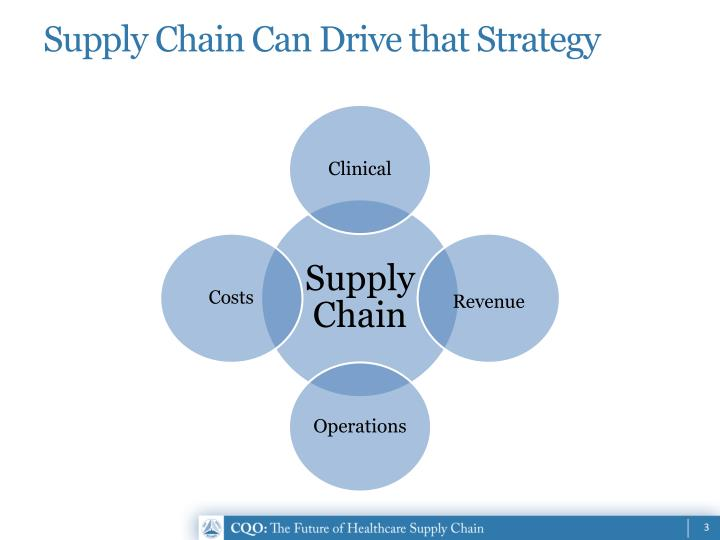 Supply Chain Can Drive that Strategy