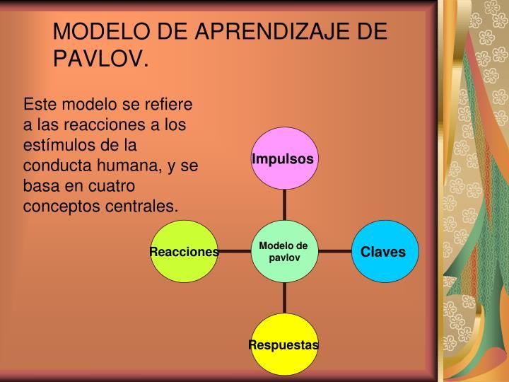 MODELO DE APRENDIZAJE DE PAVLOV.