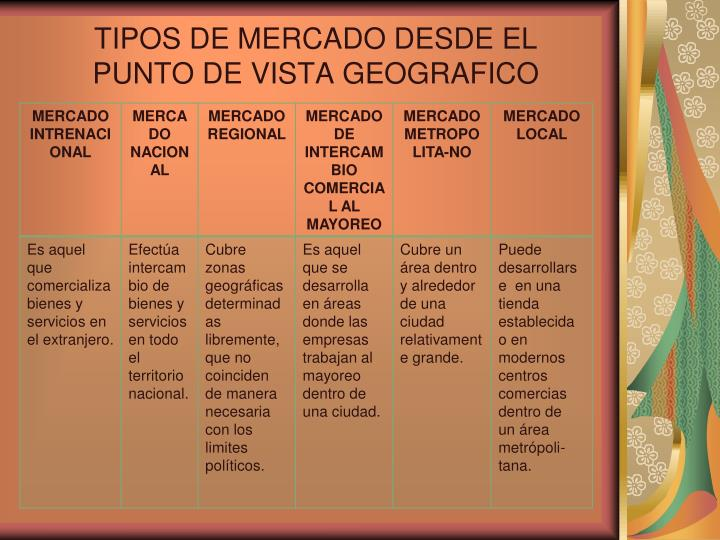 TIPOS DE MERCADO DESDE EL PUNTO DE VISTA GEOGRAFICO