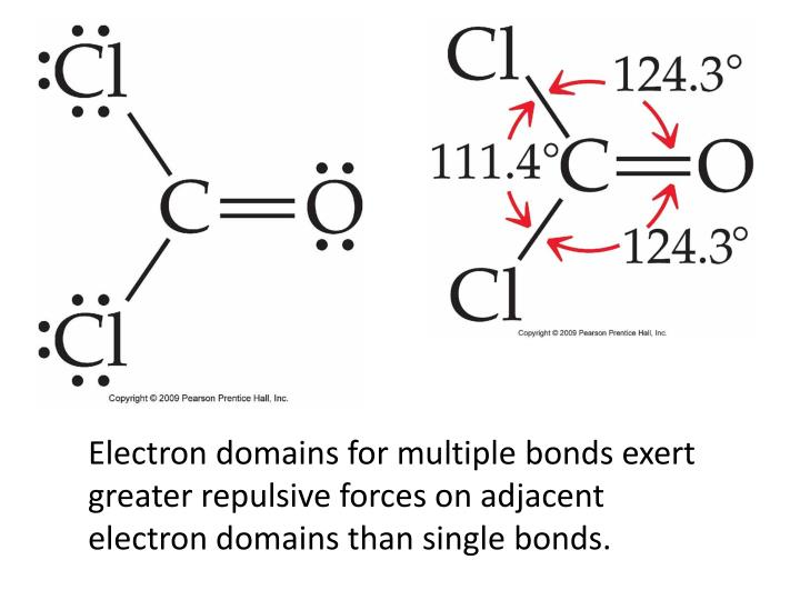 Electron domains for multiple bonds exert greater repulsive forces on adjacent electron domains than single bonds.