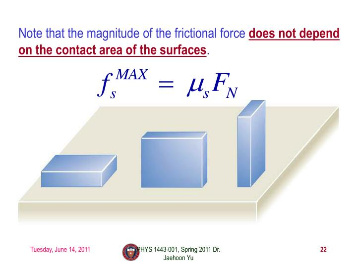 Note that the magnitude of the frictional force