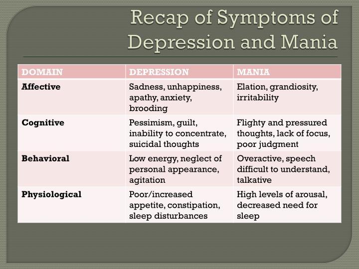 Recap of Symptoms of Depression and Mania