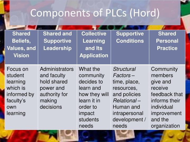Components of PLCs (