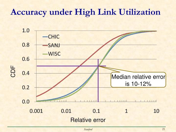 Accuracy under High Link Utilization