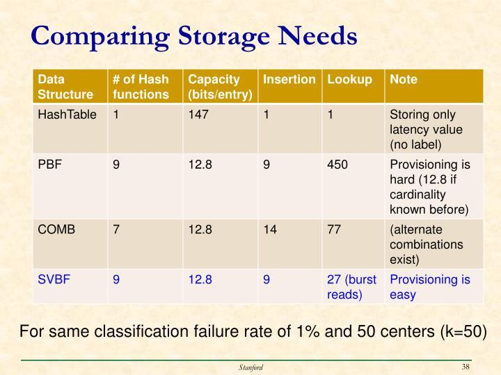 Comparing Storage Needs