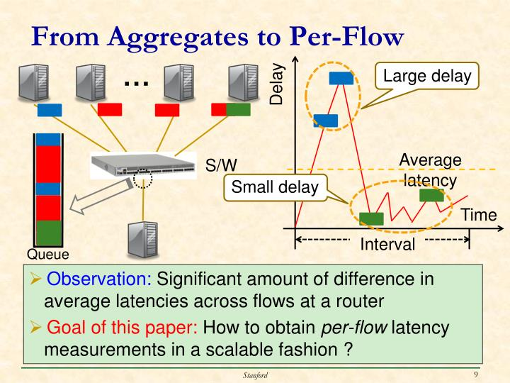 From Aggregates to Per-Flow