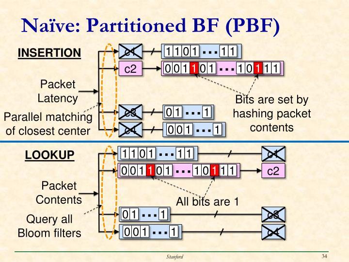 Naïve: Partitioned BF (PBF)