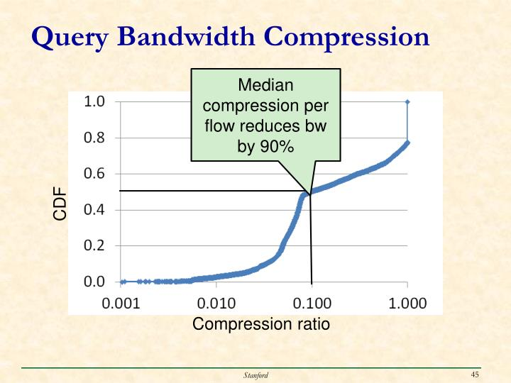 Query Bandwidth Compression