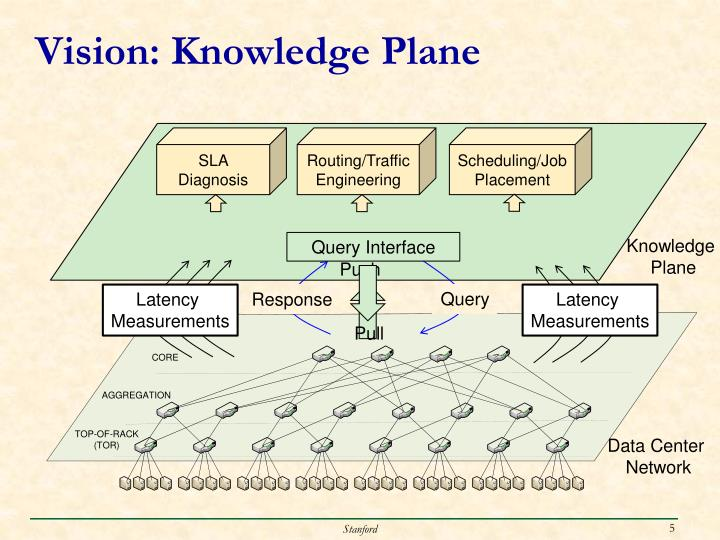 Vision: Knowledge Plane