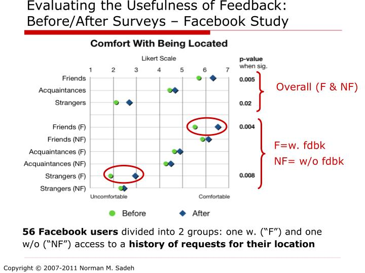 Evaluating the Usefulness of Feedback: Before/After Surveys – Facebook Study
