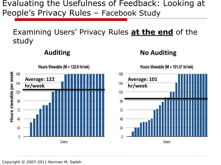 Evaluating the Usefulness of Feedback: Looking at People's Privacy Rules –