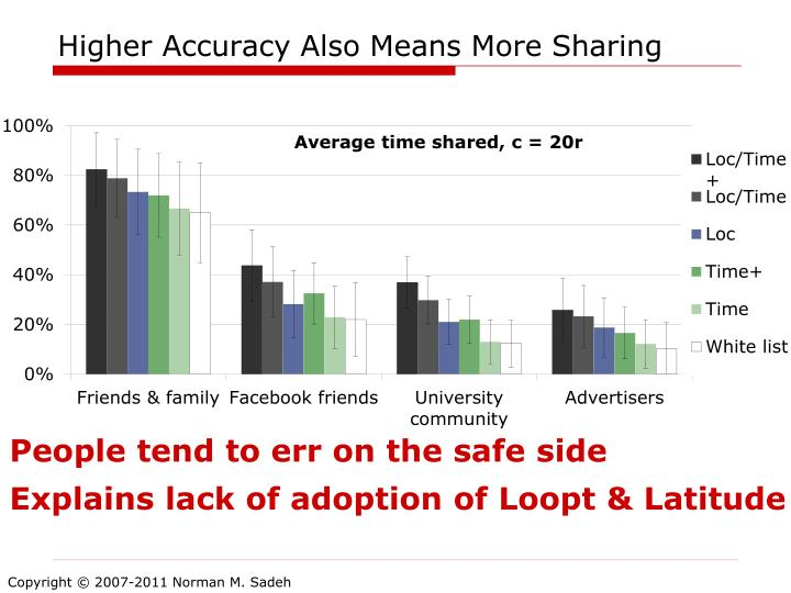 Higher Accuracy Also Means More Sharing
