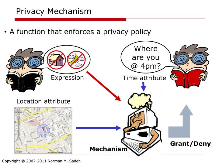 Privacy Mechanism