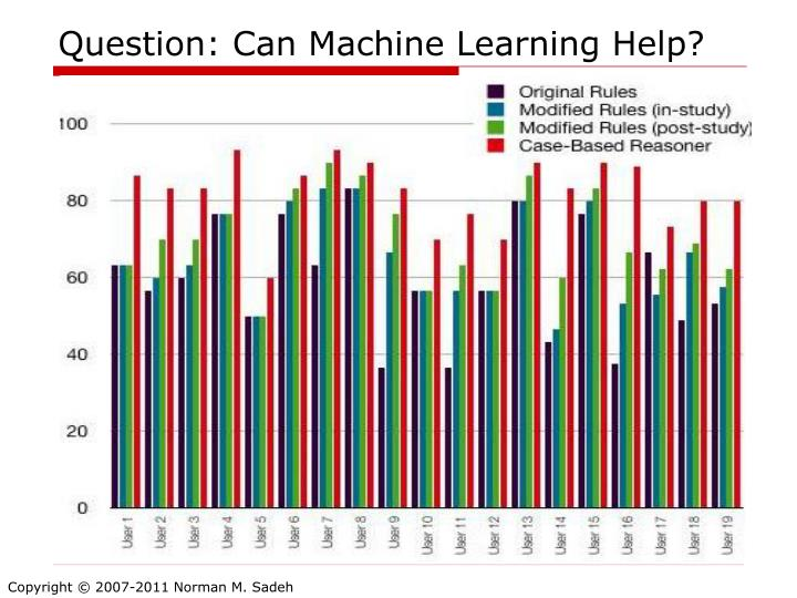 Question: Can Machine Learning Help?