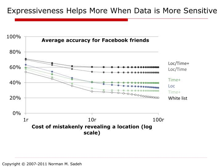 Expressiveness Helps More When Data is More Sensitive