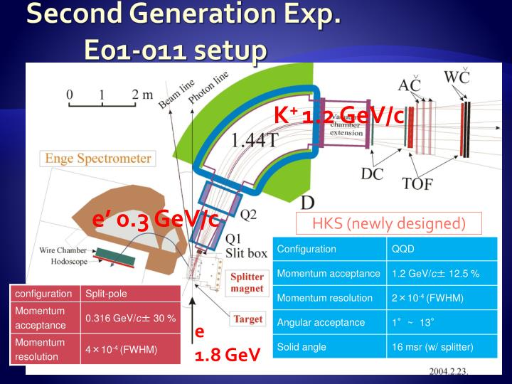 Second Generation Exp.