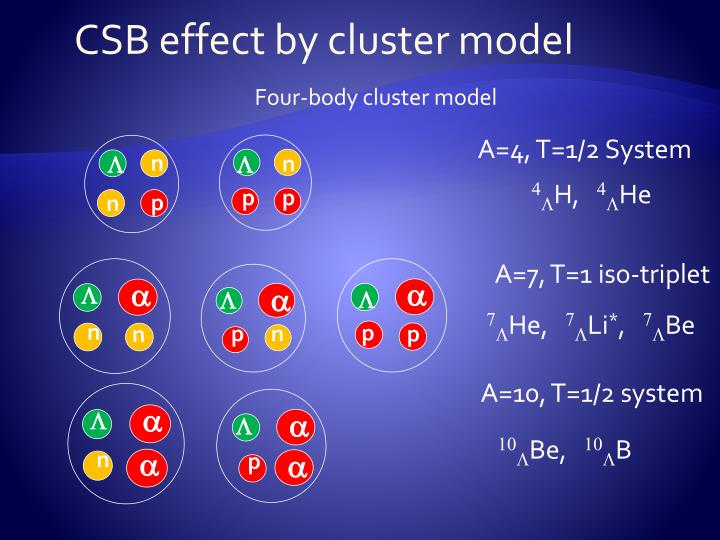 CSB effect by cluster model