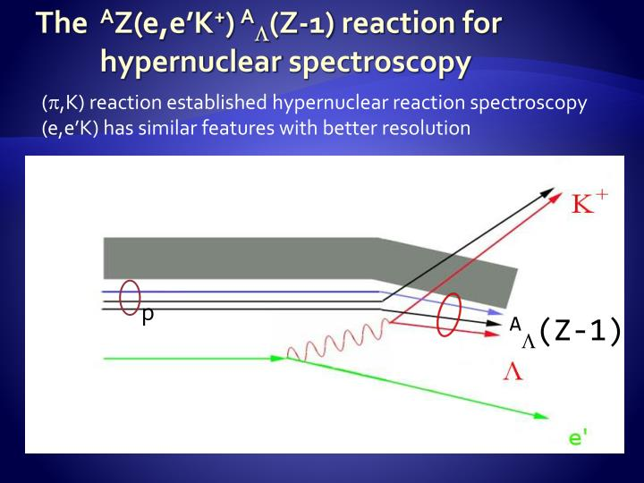 The a z e e k a l z 1 reaction for hypernuclear spectroscopy