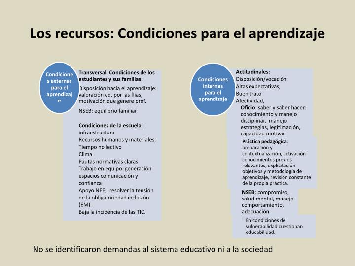 Los recursos: Condiciones
