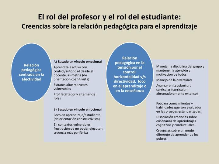 El rol del profesor y el rol del estudiante: