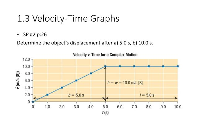 1.3 Velocity-Time Graphs