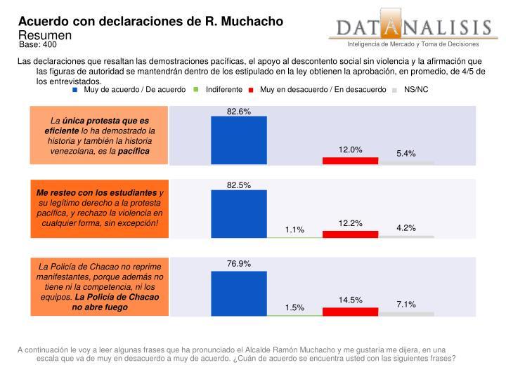 Acuerdo con declaraciones de R. Muchacho