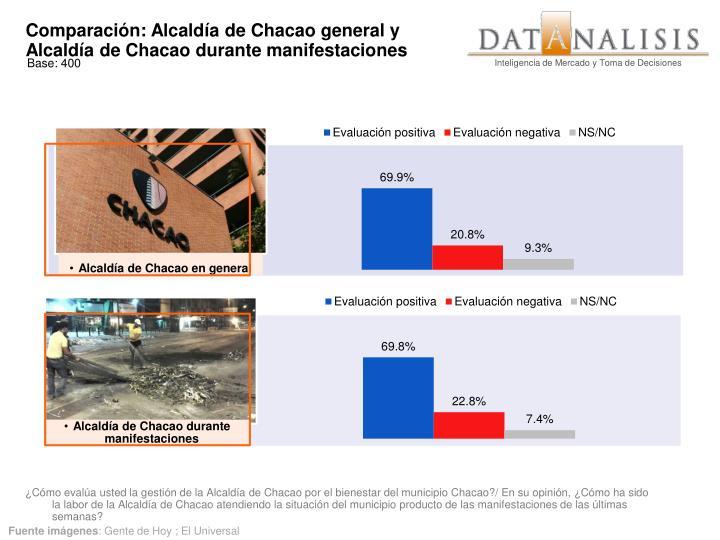 Comparación: Alcaldía de Chacao general y Alcaldía de Chacao durante manifestaciones
