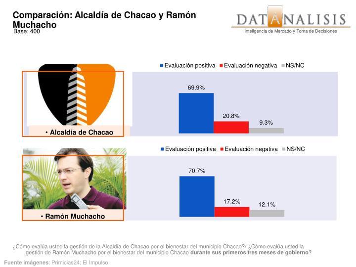 Comparación: Alcaldía de Chacao y Ramón Muchacho