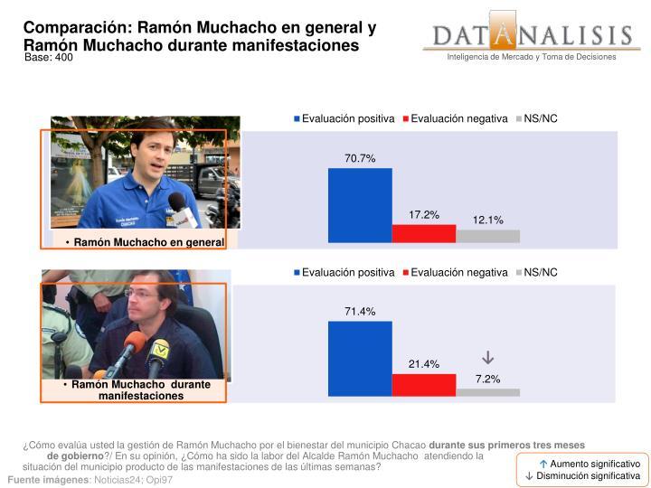 Comparación: Ramón Muchacho en general