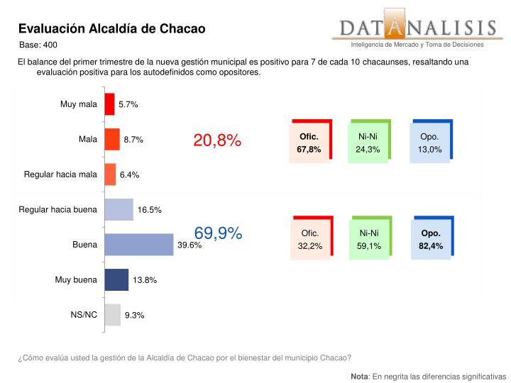 Evaluación Alcaldía de Chacao