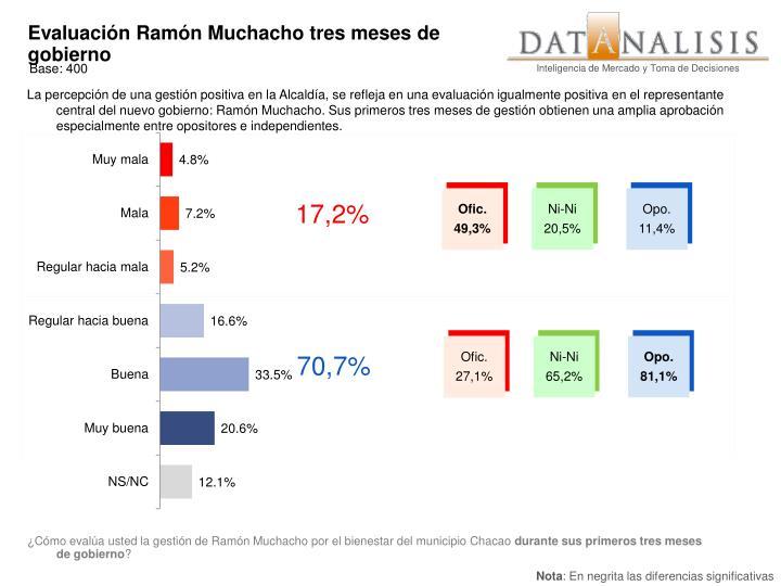 Evaluación Ramón Muchacho tres meses de gobierno