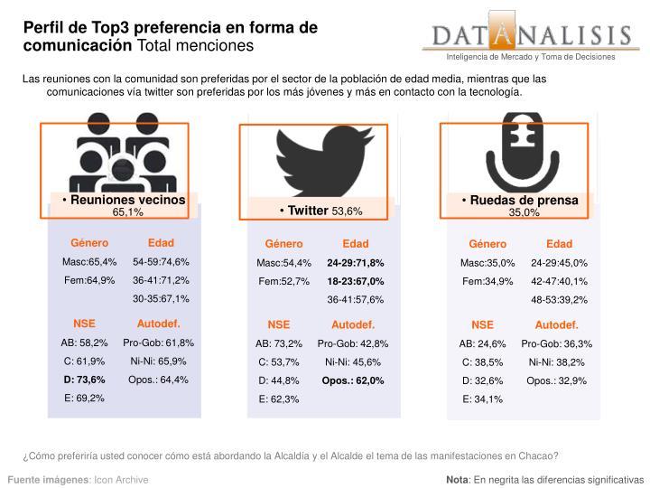 Perfil de Top3 preferencia en forma de comunicación