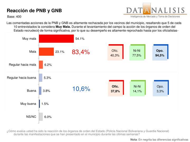 Reacción de PNB y GNB