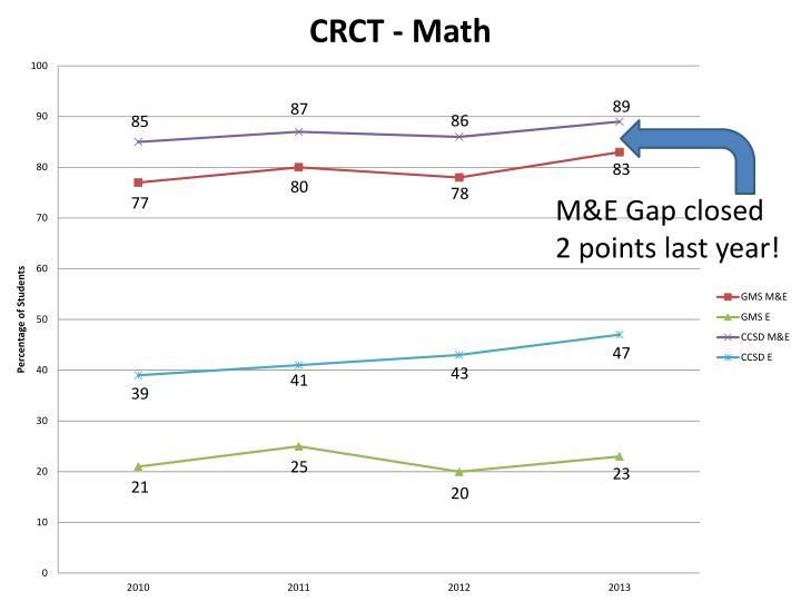 M&E Gap closed 2 points last year!