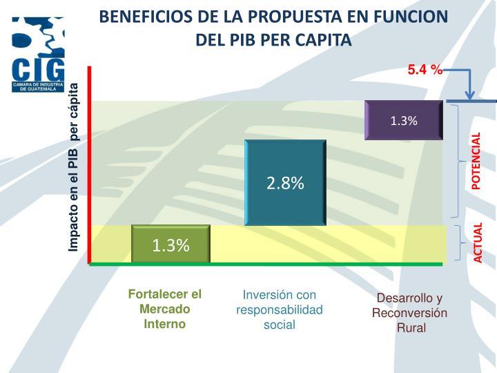 BENEFICIOS DE LA PROPUESTA EN FUNCION DEL PIB PER CAPITA