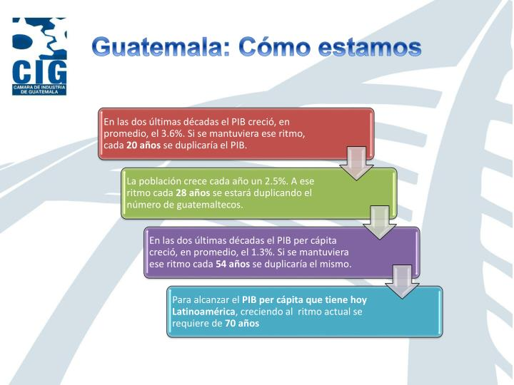 Guatemala: Cómo estamos