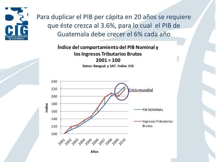 Para duplicar el PIB per cápita en 20 años se requiere que éste crezca al 3.6%, para lo cual  el PIB de Guatemala debe crecer el 6% cada año