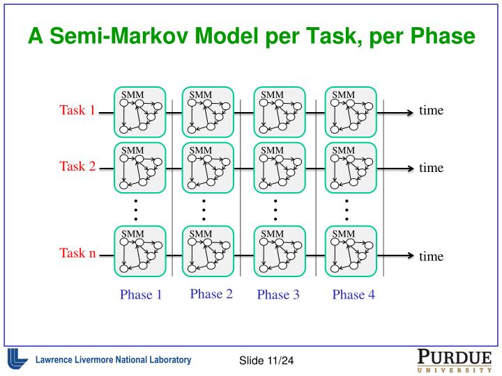 A Semi-Markov Model per Task, per Phase