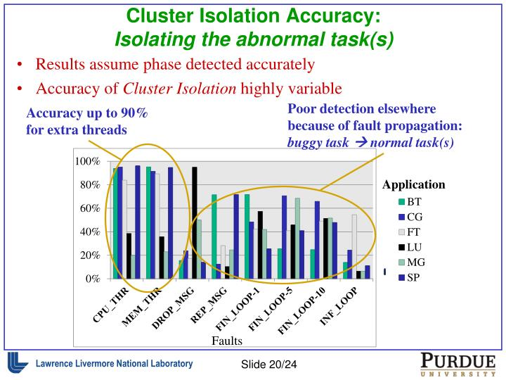 Cluster Isolation Accuracy: