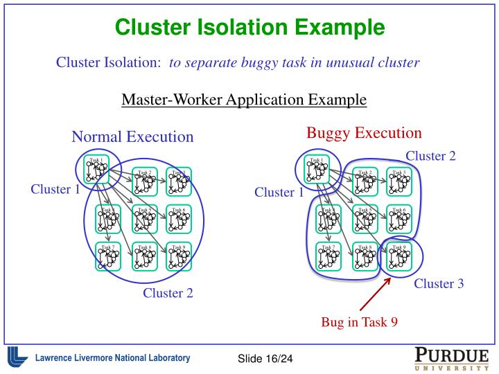 Cluster Isolation Example