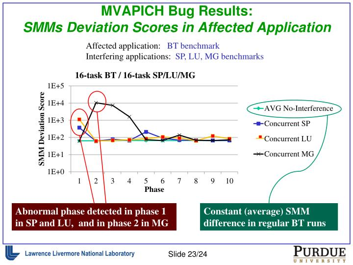 MVAPICH Bug Results: