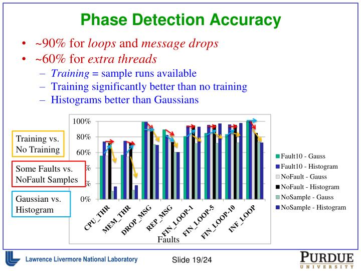 Phase Detection Accuracy